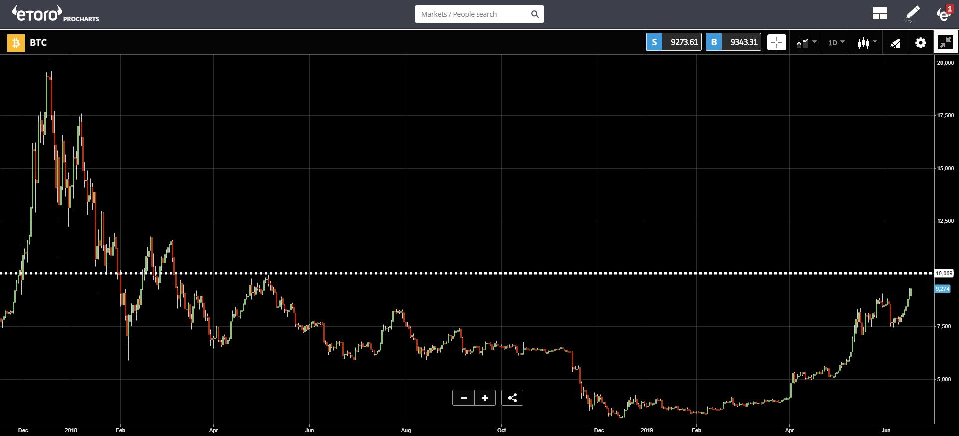 market, trading, cryptocurrency, hong kong, bitcoin,