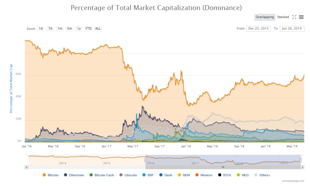 crypto, cryptocurrency, market, trading, bitcoin, blockchain, ethereum, stocks, trump,
