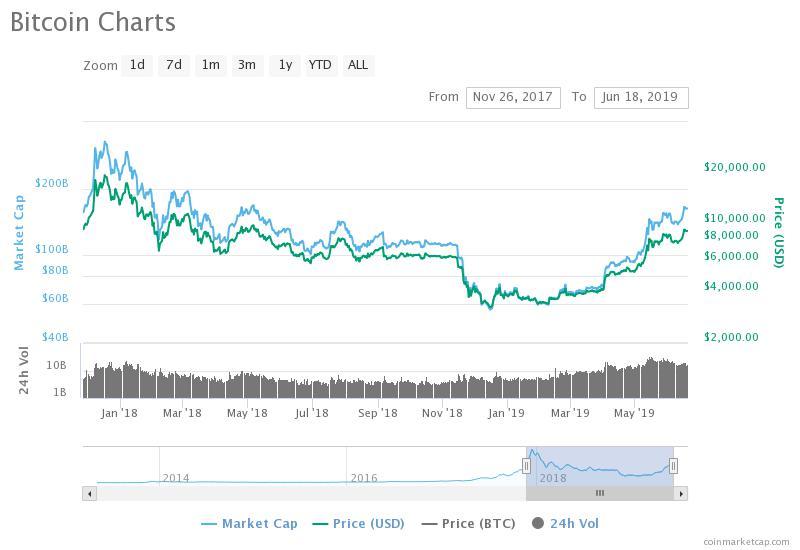 Bitcoin price nearing fomo