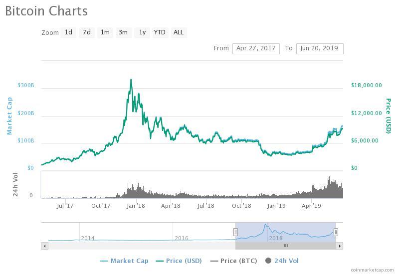 Crypto Billionaire Tyler Winklevoss Calls for $15K BTC Once Bitcoin