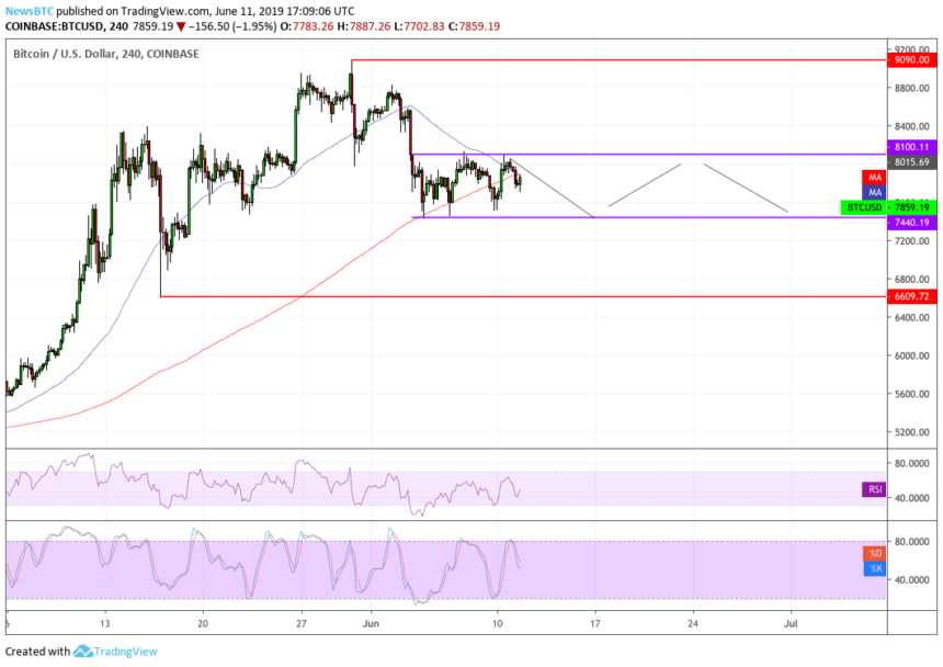 Bitcoin Price Rangebound But a Upside Move is On Its Way: Analysts