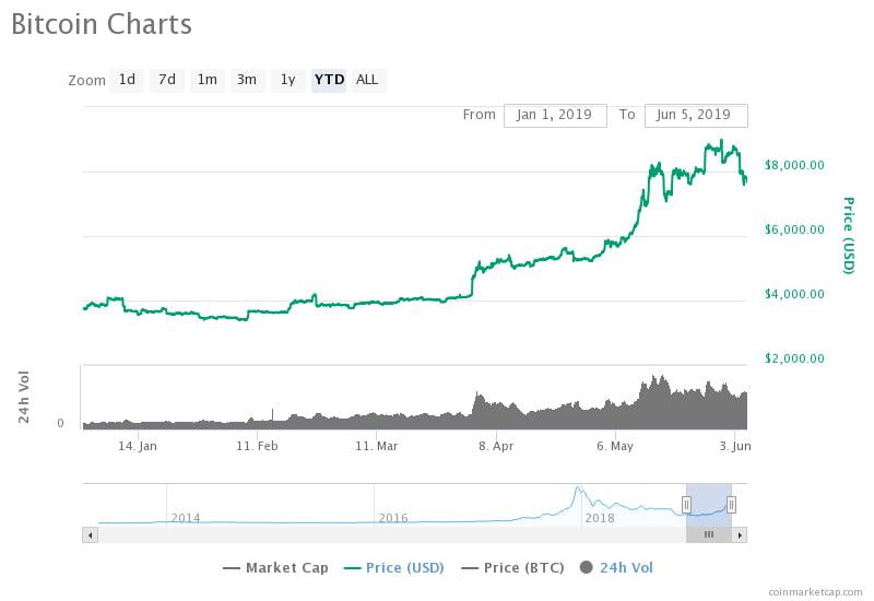 The bitcoin price is up more than 100 percent