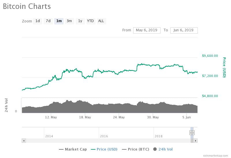 The bitcoin price is in decline