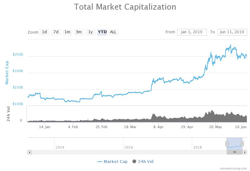 The valuation of the crypto market has doubled