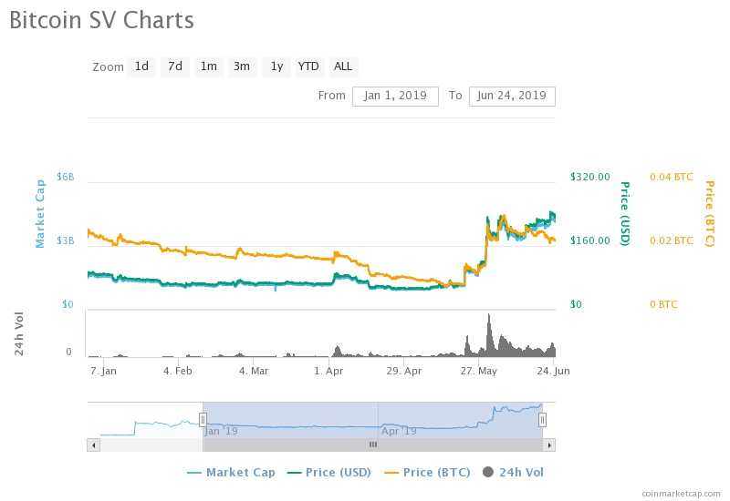 Bitcoin SV Soars To All-Time-Highs, But Is This Down To Manipulation