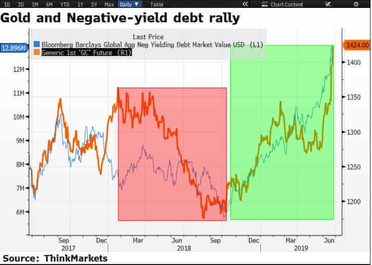 gold, negative-yield debt