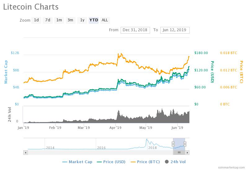 Litecoin Price Nears 600% Gains, Beware of 73% Pre-Halving Correction