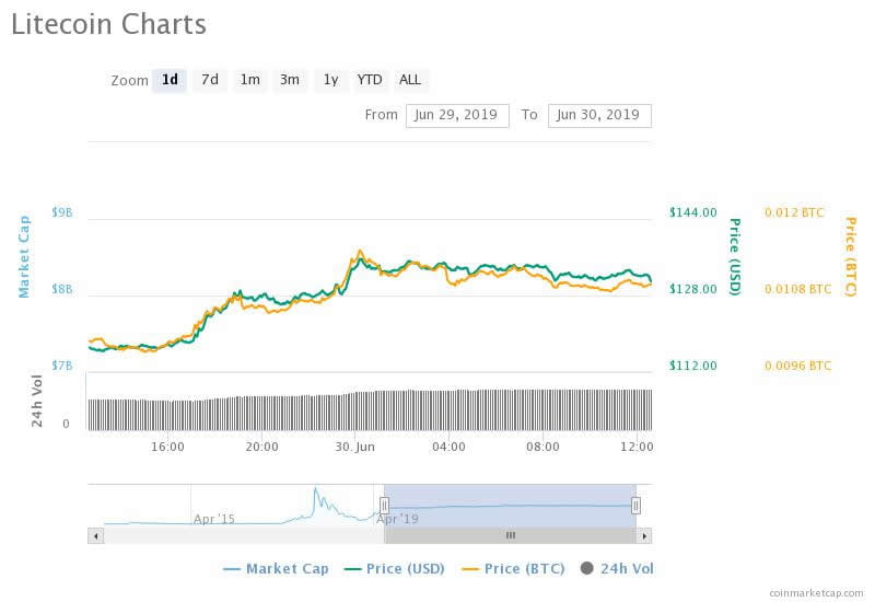 Litecoin Surged 370% The Month Before Last Halving, Will it Repeat