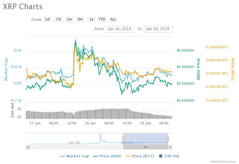 Ripple Effect: MoneyGram Stock Continues to Soar, When Will XRP