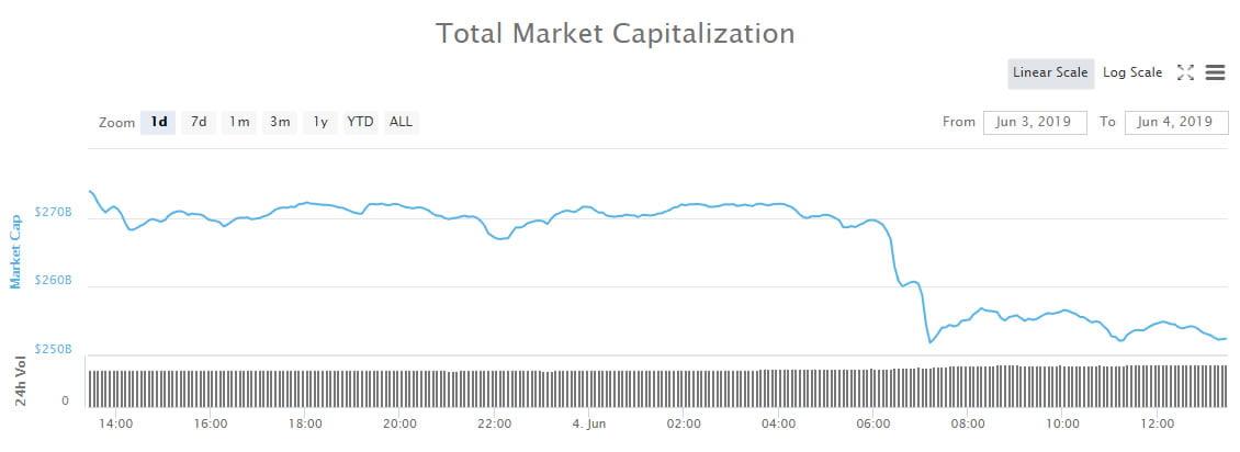 totalcap0406 - Crypto Market Cap: $20 Billion Gone Again as Bitcoin Tumbles