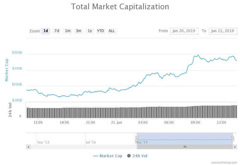 Crypto Markets Reach $300 Billion as Bitcoin Chases $10,000