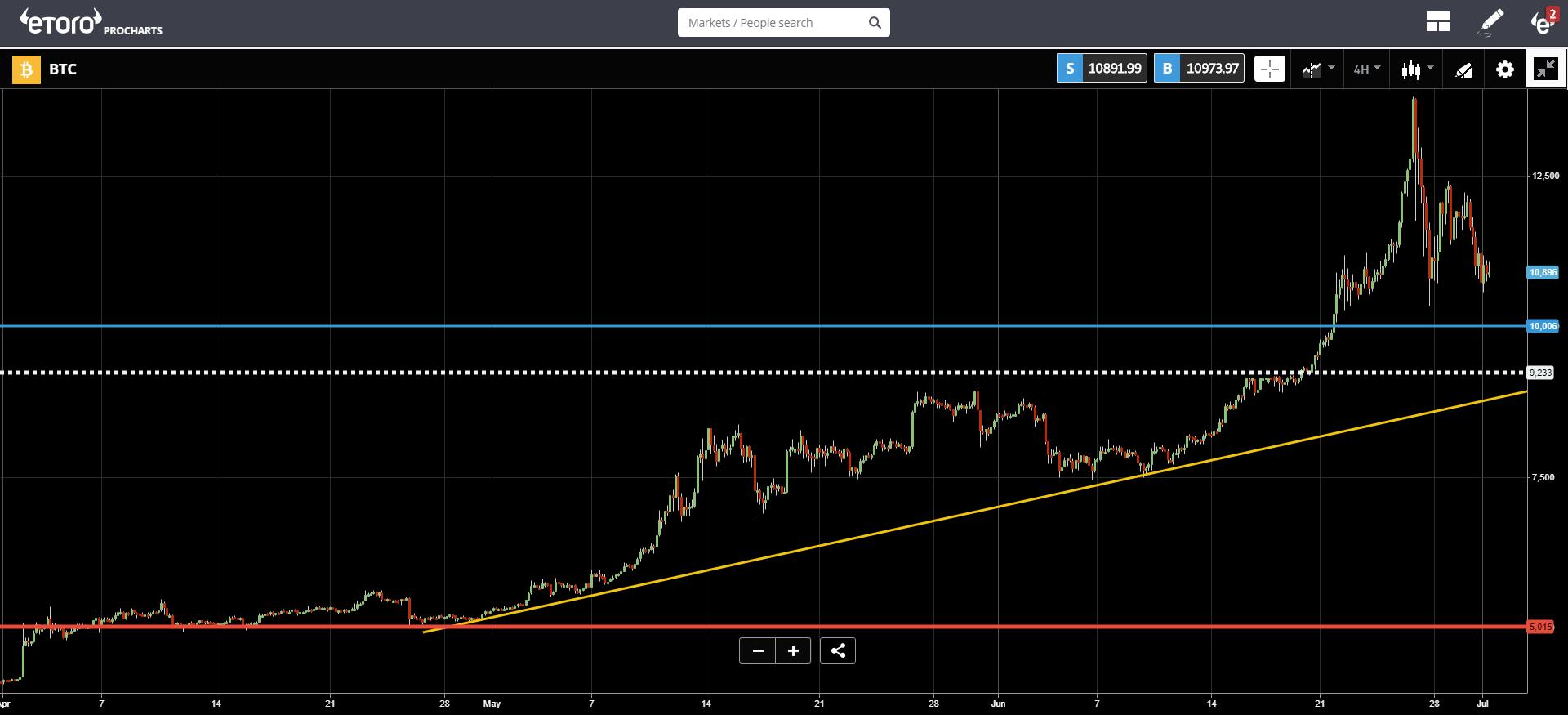 market, trading, bitcoin, blockchain, ethereum, US, trump, huawei