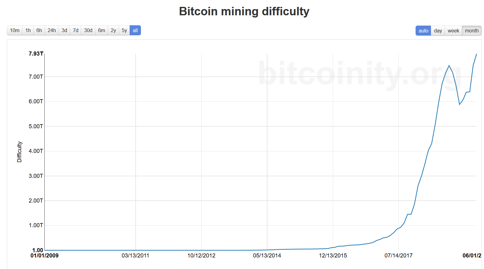 All-time chart of Bitcoin mining difficulty