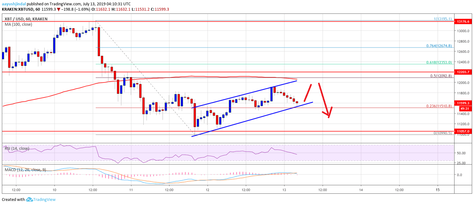 Bitcoin Price (BTC) Remains Vulnerable, Risk of More Losses