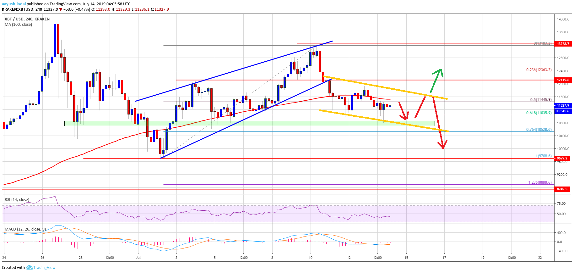 Bitcoin (BTC) Price Weekly Forecast: Risk of Extended Drop To $8,880