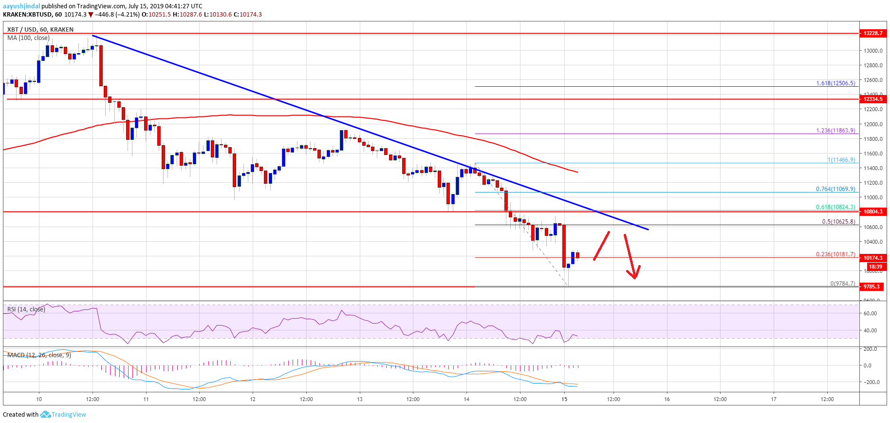 Bitcoin Price (BTC) Breaks Key Support: $8,800 Bearish Target Could Be Real
