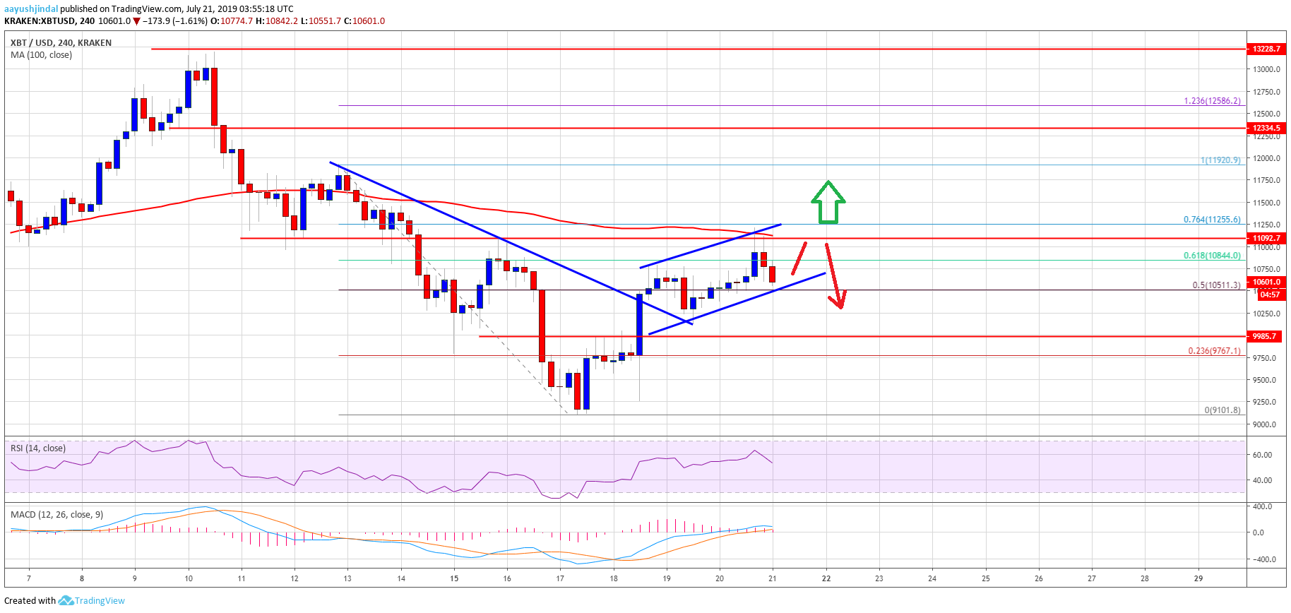 Bitcoin (BTC) Price Weekly Forecast: Approaching Next Crucial Break