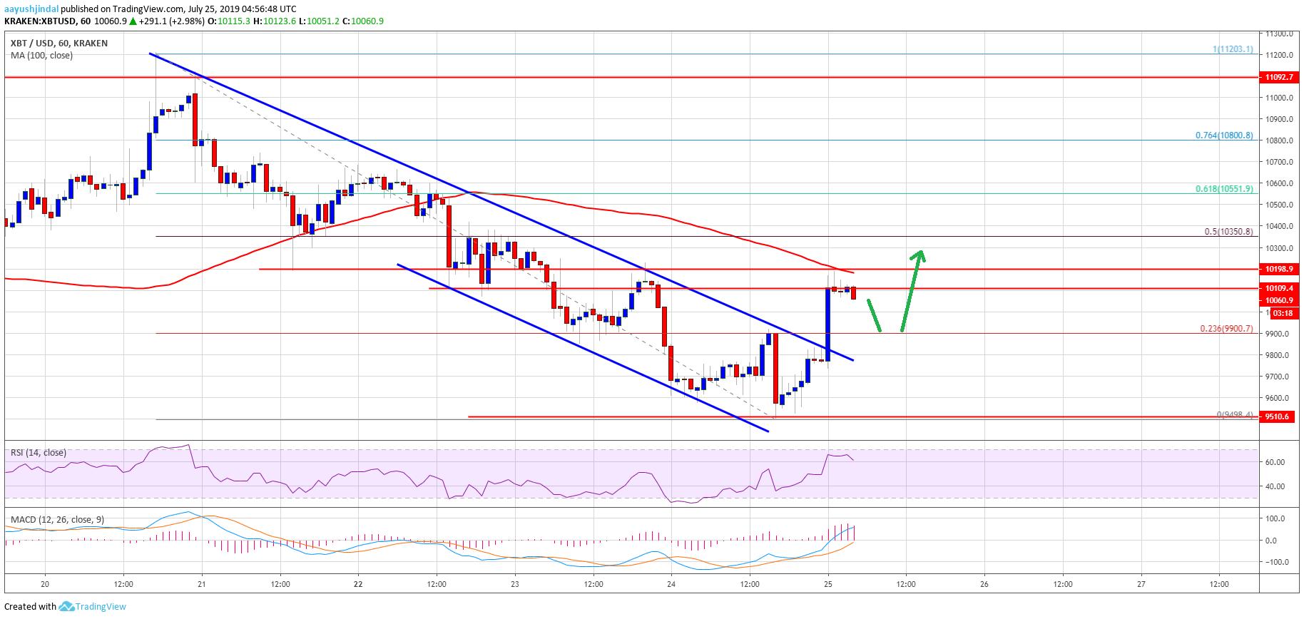 Ценовой анализ биткойнов BTC Chart