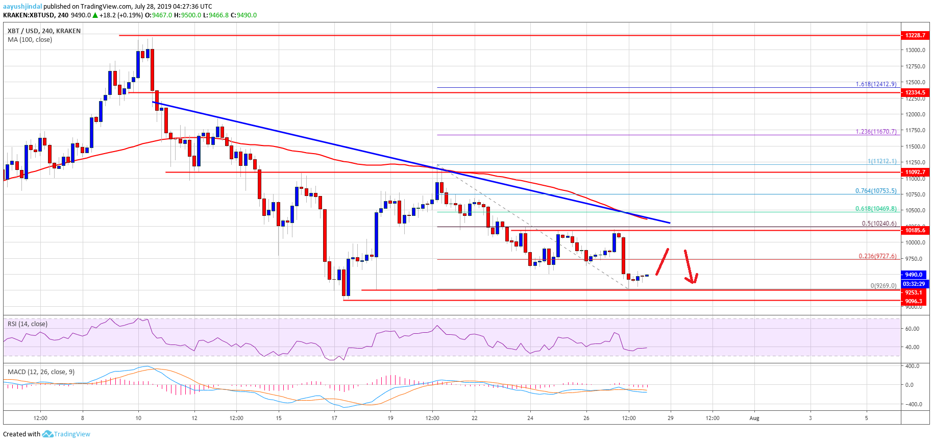 Bitcoin (BTC) Price Weekly Forecast: Risk Of Significant Downside Break