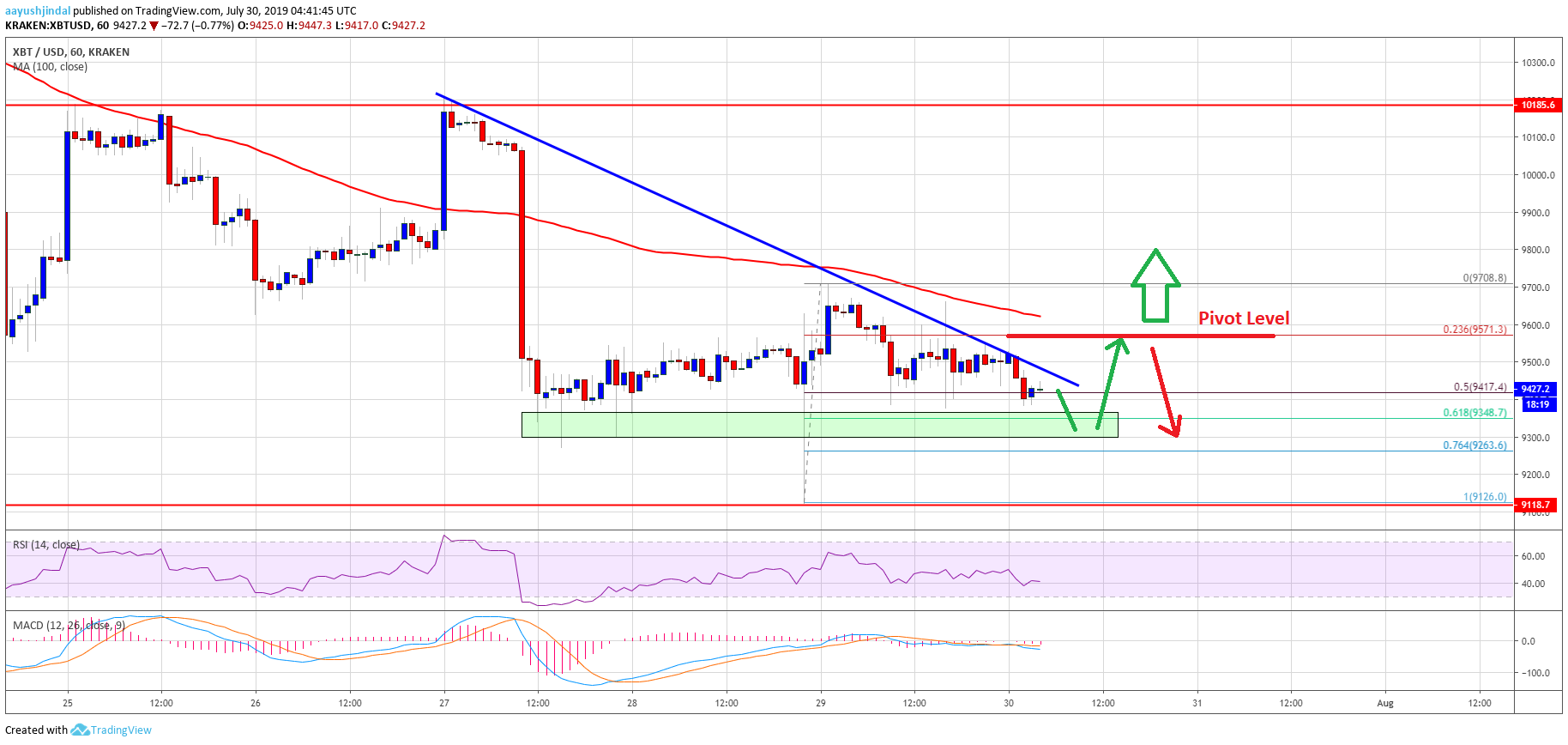 Bitcoin Price (BTC/USD) Holding Key Support But Lacks Momentum