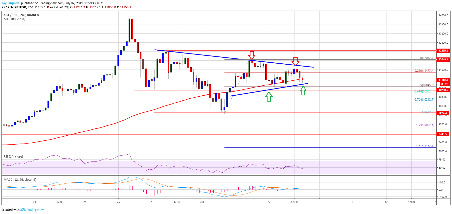Bitcoin (BTC) Price Trading Near Make-or-Break Levels