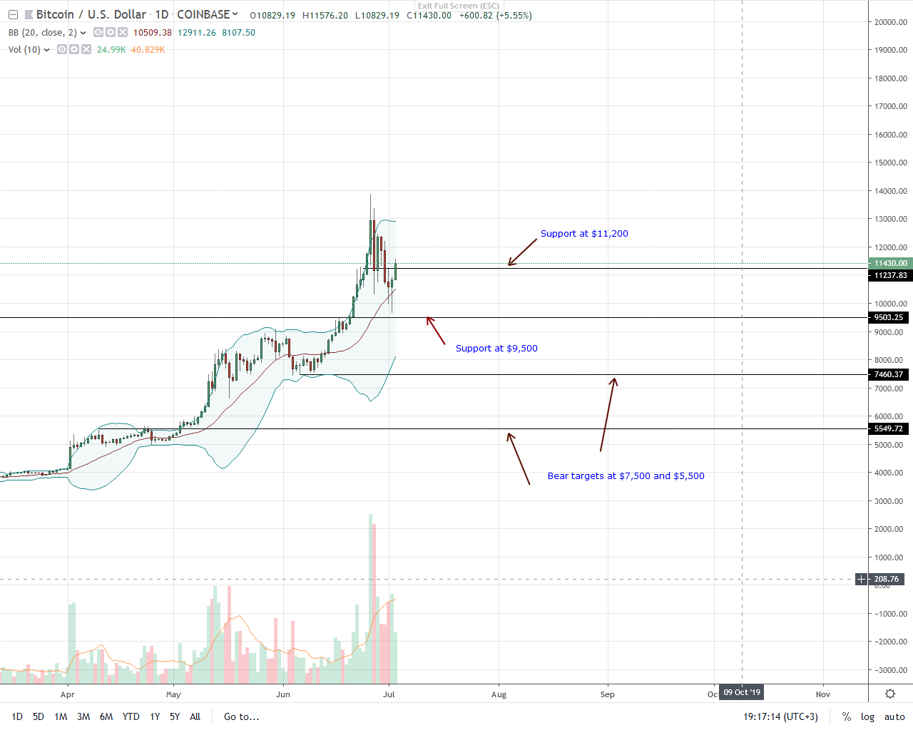Bitcoin (BTC) Price Rally And Recent Influx of USD Directly Correlate