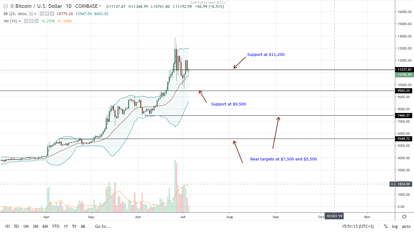 USDT-Bitcoin Relationship Means BTC May Explode Over the Weekend