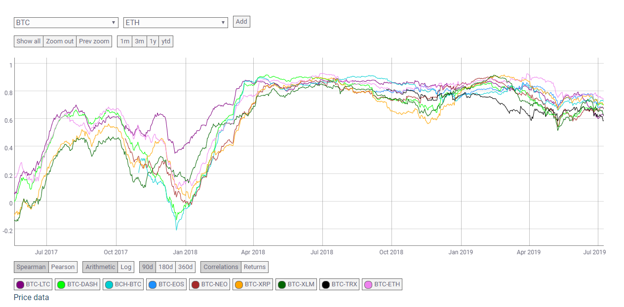 market, cryptocurrency, crypto, blockchain, bitcoin, ethereum, trading