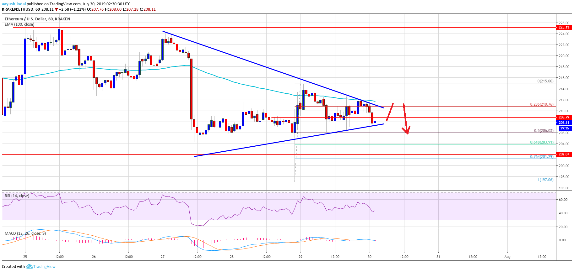 Ethereum Price (ETH) Flirts With Key Resistance Amid Negative Sentiment