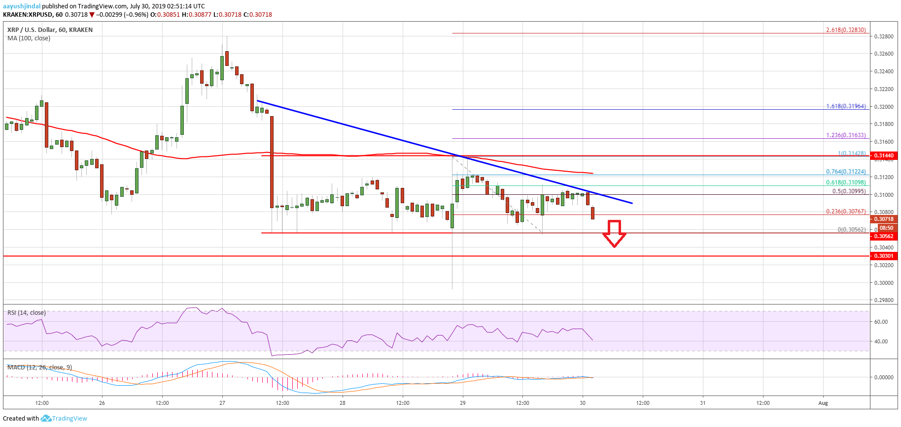 Ripple Price (XRP) Trend Near-Term Negative, Similar To Bitcoin