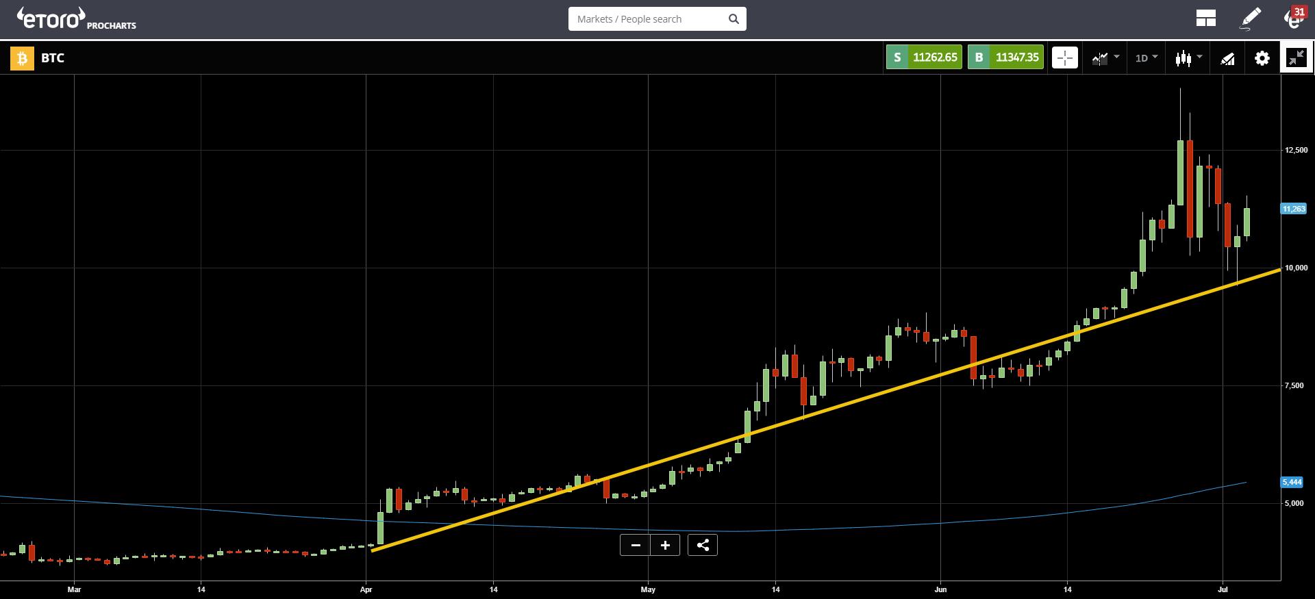 market, cryptocurrency, trading, bitcoin, blockchain, ethereum,