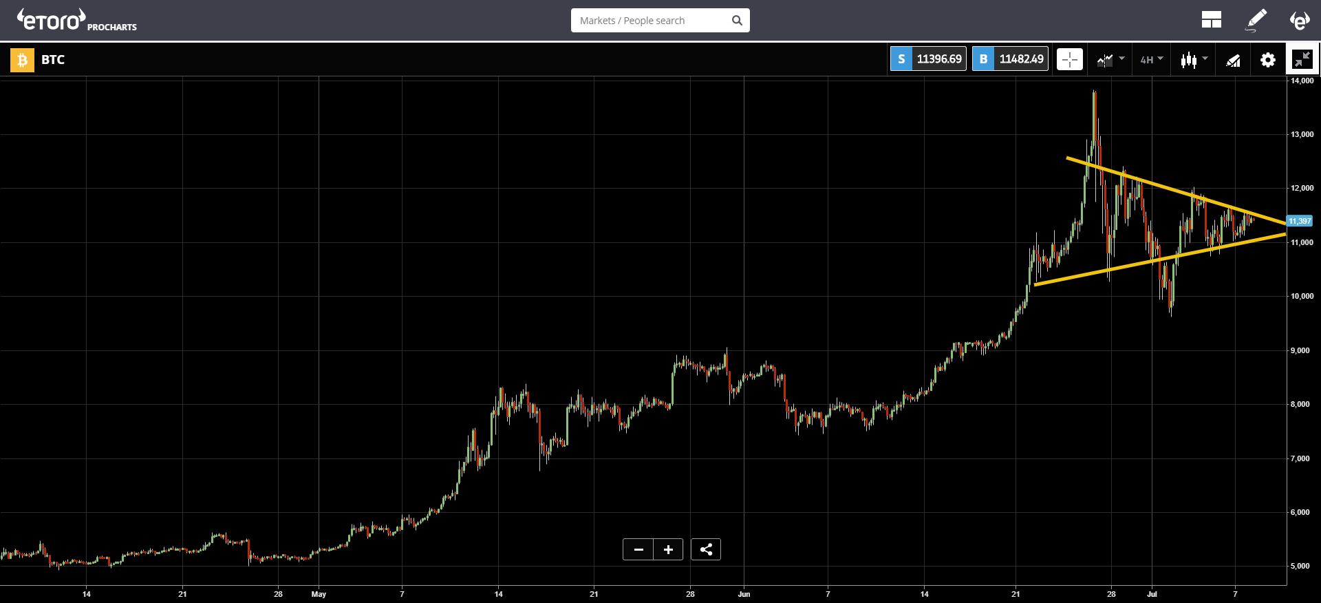 market, cryptocurrency, bitcoin, blockchain, trading,