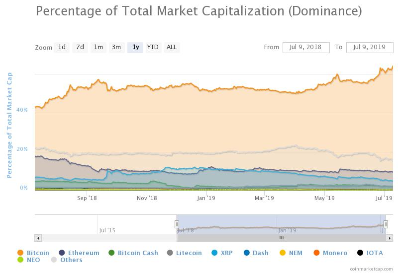 Crypto Analyst: Bitcoin (BTC) Dominance May Reach 80%, Altcoins Expected to Bleed