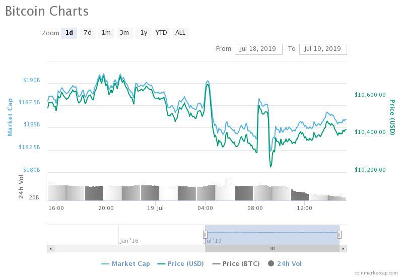 Bitcoin Price Stuck in Tight Trading Range, BitMEX