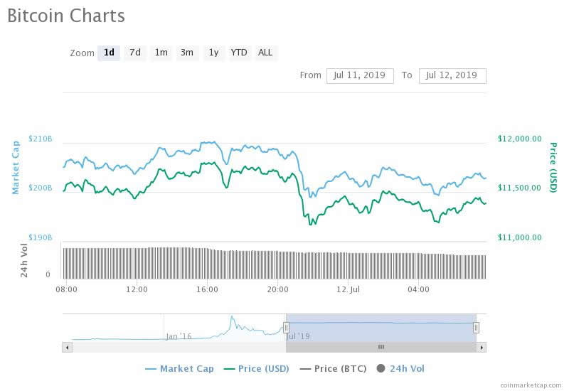 Bitcoin Continues to Correct as Crypto Markets Bleed Billions