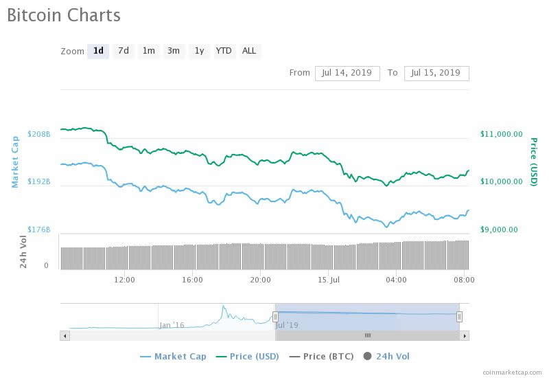 Crypto Markets Crash $35 Billion as Bitcoin Revisits Four Figures