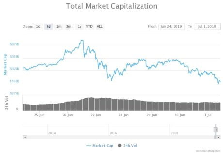 Altcoins Surge as Bitcoin Taps $9,900; Will BTC Gains Start to Flow Into Other Cryptos?