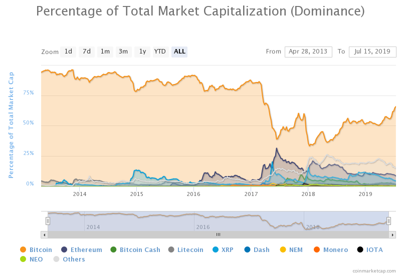 Bitcoin Dominance Continues To Rise, Dashing Hopes Of An Altseason