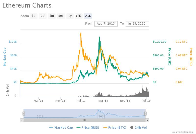 Cryptocurrency coin charts price win 10 bitcoins with credit