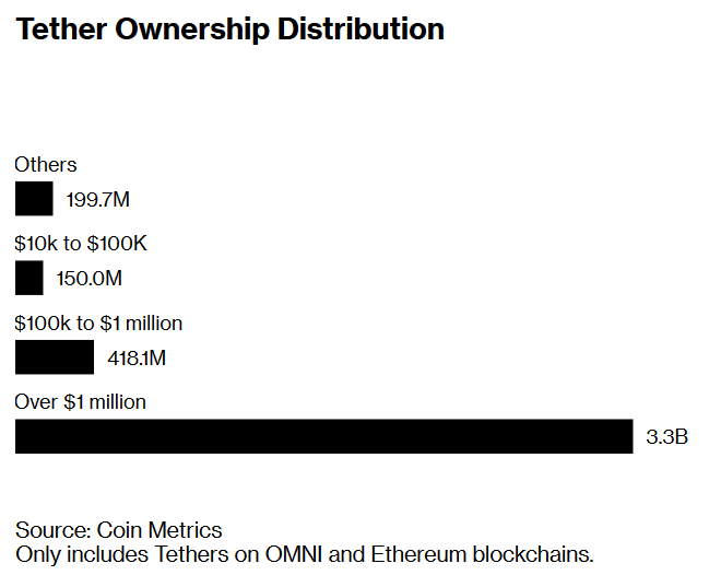The Tether Mafia Control 80% Of Supply, Should Investors Be Concerned?
