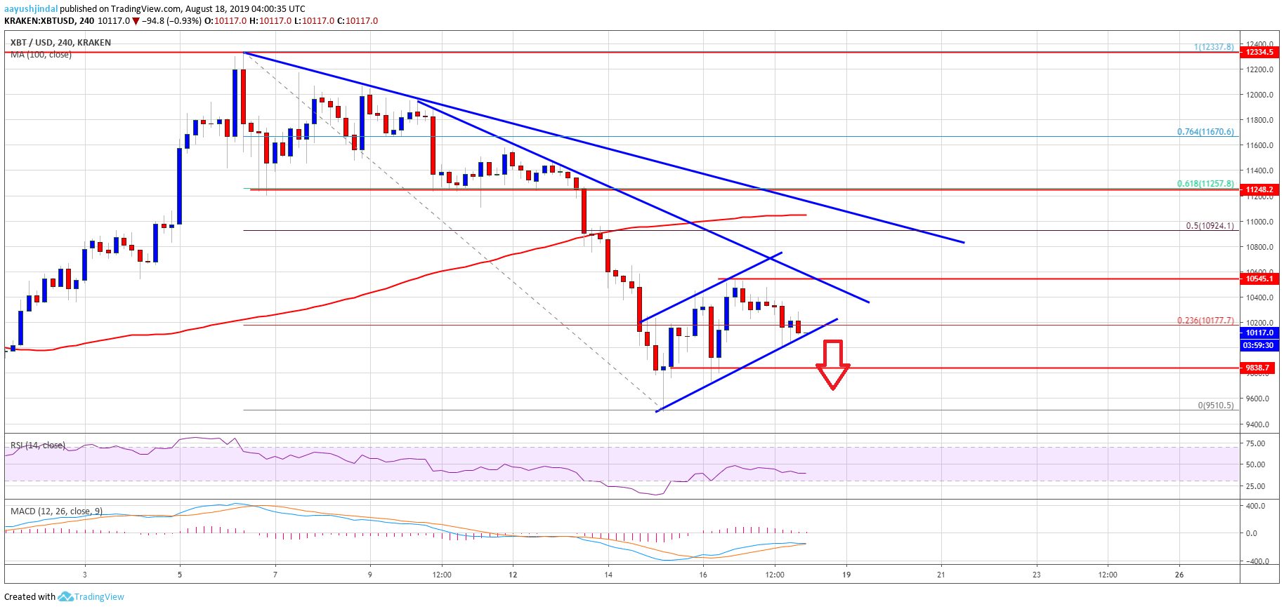 Bitcoin (BTC) Price Weekly Forecast: Decline Far From Over
