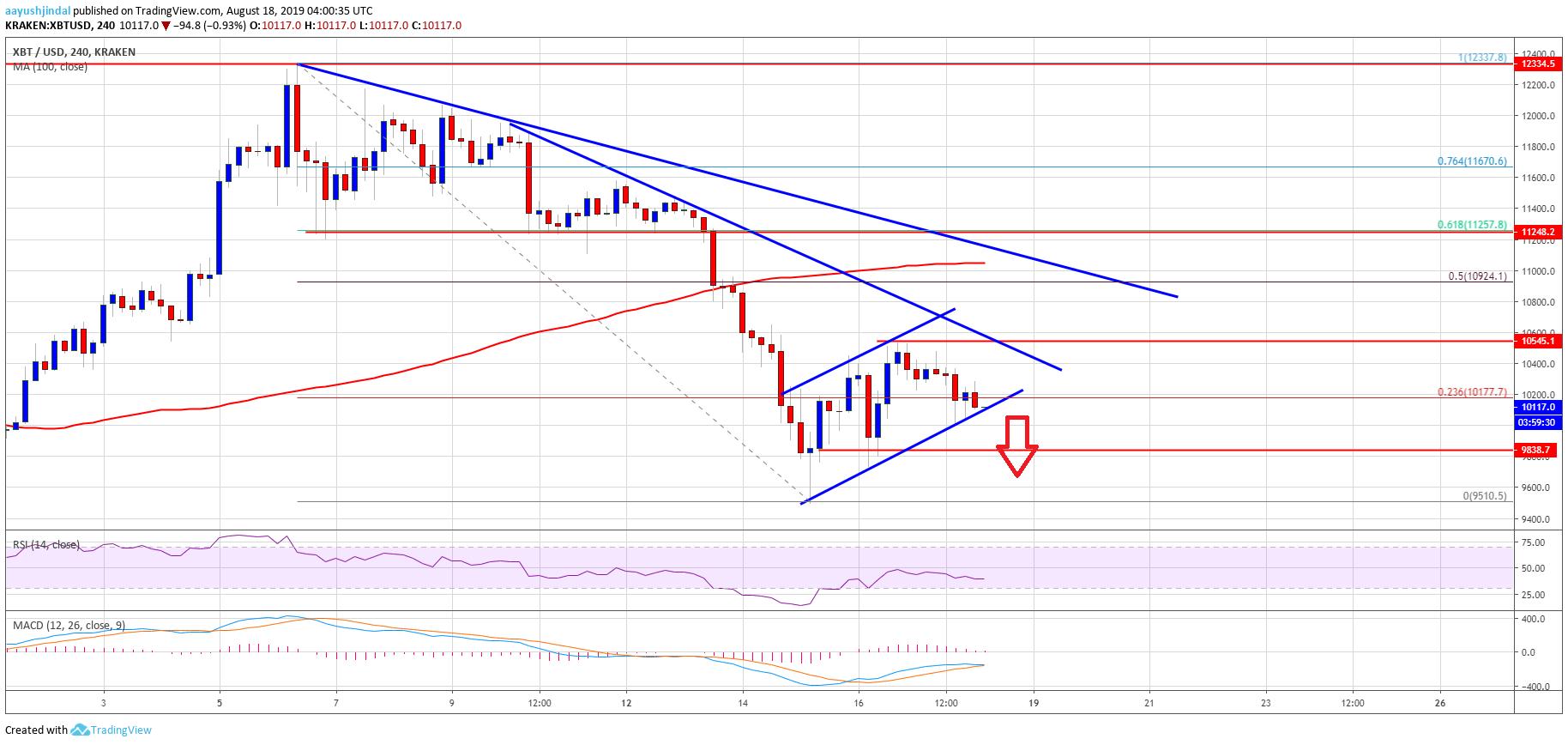 Bitcoin Price Weekly Analysis BTC Chart Forecast