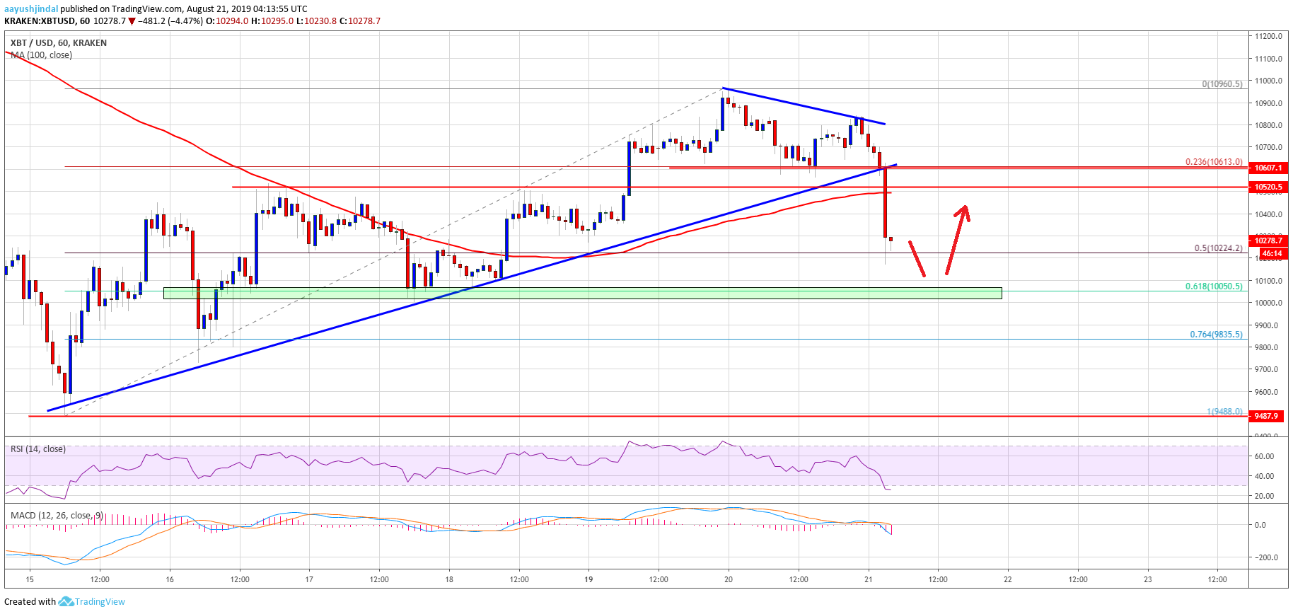 Bitcoin (BTC) Price Recent Breakdown Could Accelerate Decline