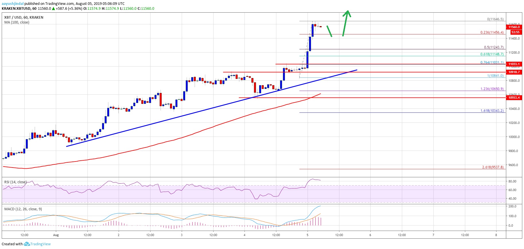 Bitcoin Price Hits $11.5K Target: BTC Up 8%, Dips Well Supported