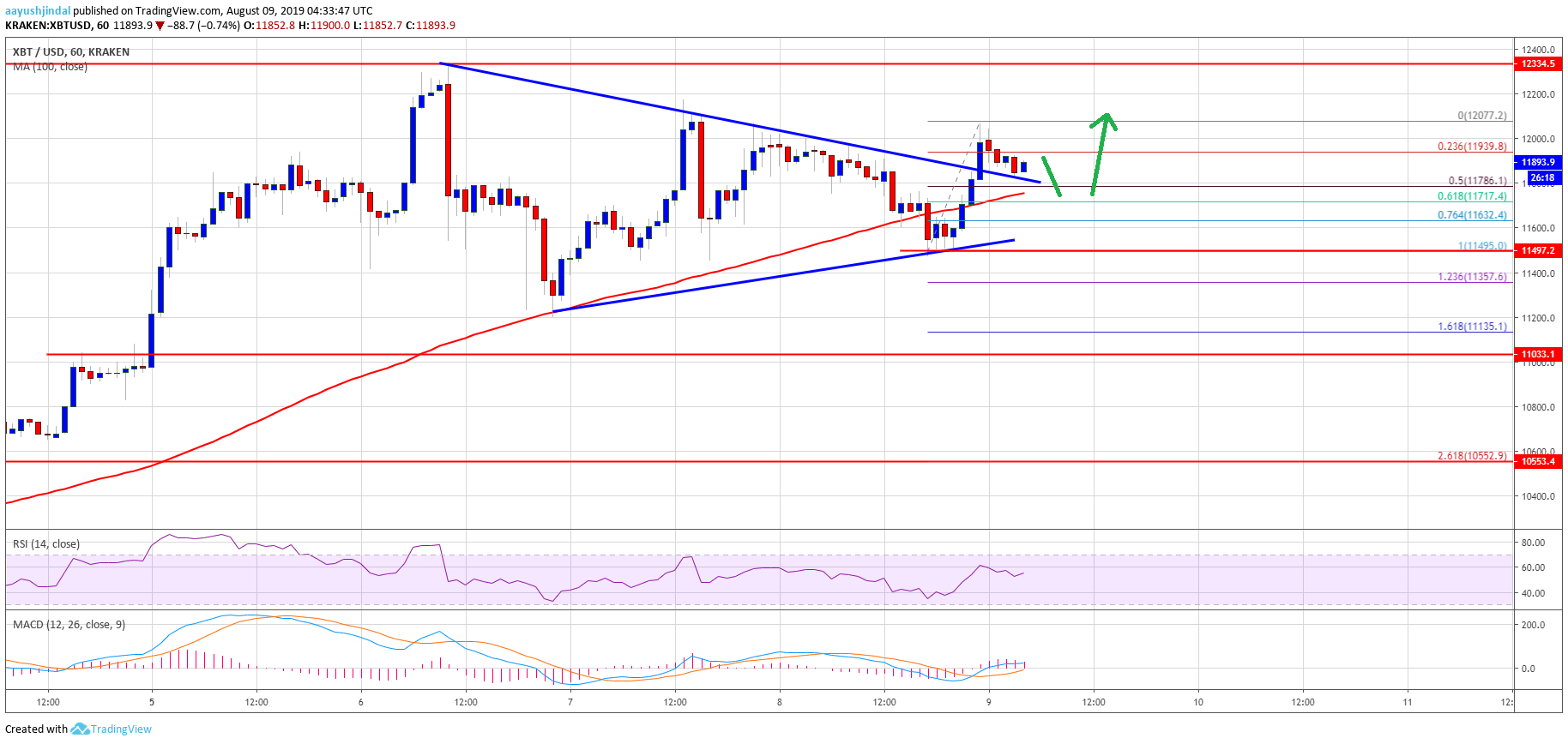 Bitcoin (BTC) Price Is Trading In Uptrend But Can Bulls Clear $12K?