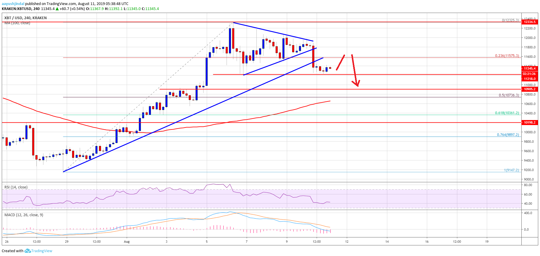 Bitcoin (BTC) Price Weekly Forecast: Risk Of Fresh Drop To $10,500