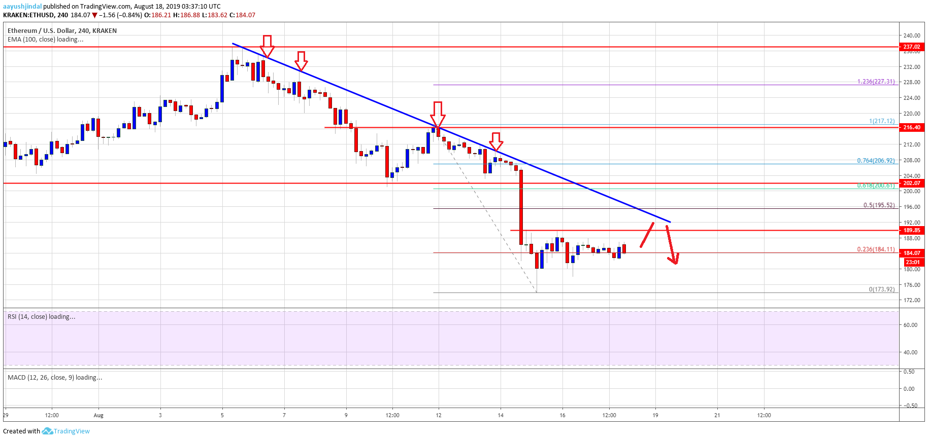 Ethereum Price Weekly Analysis ETH Forecast