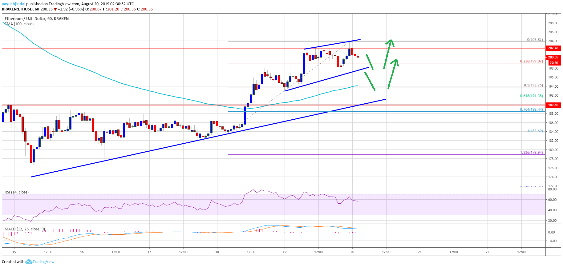Ethereum Price (ETH) Trading Near Make-or-Break Levels