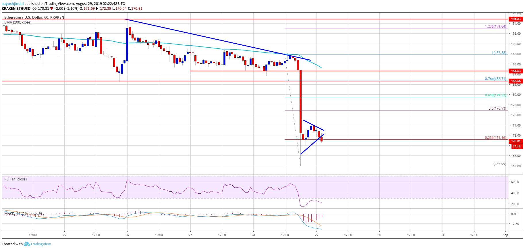 Ethereum Price Analysis ETH Chart