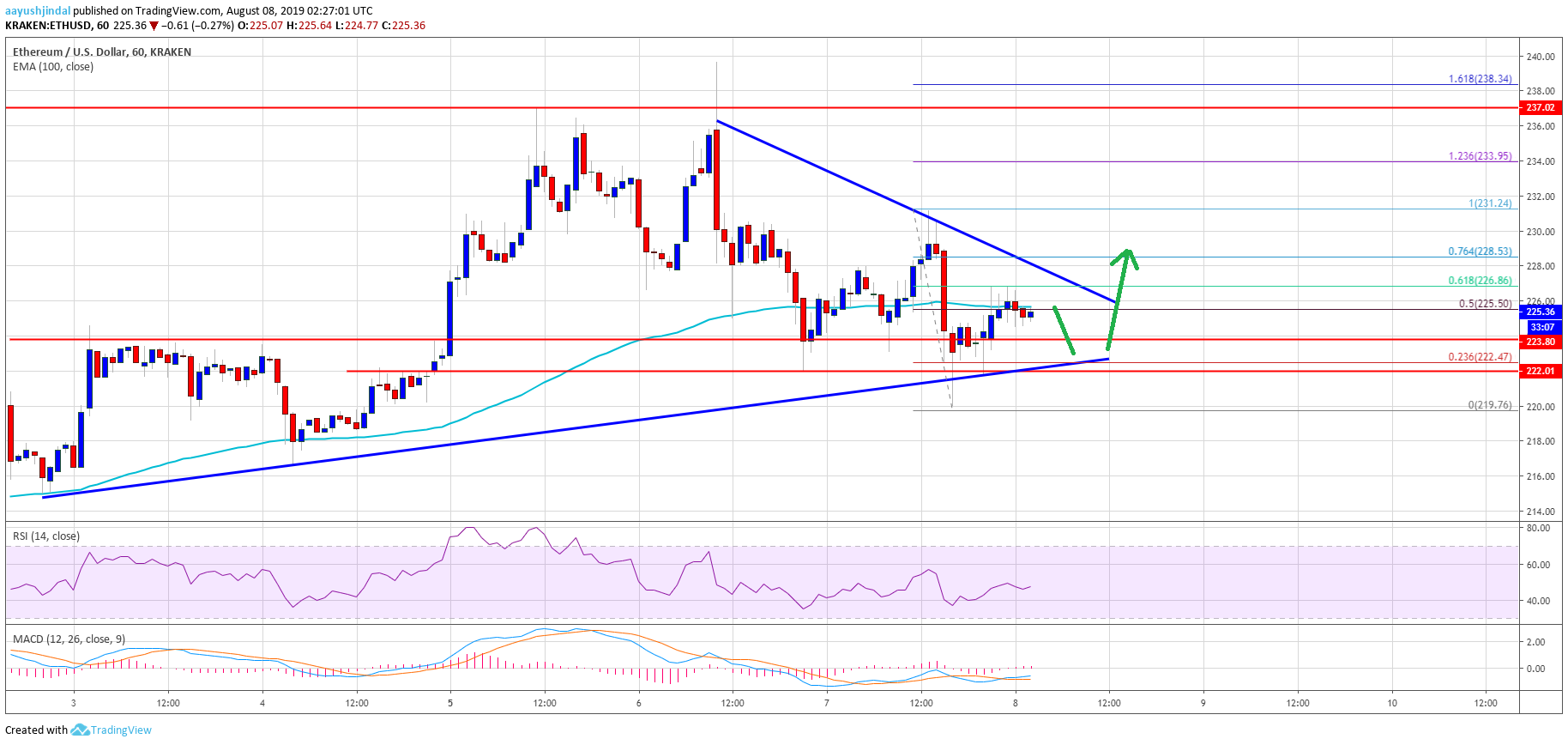 Ethereum Price (ETH) Struggling While Bitcoin Is Up 4%
